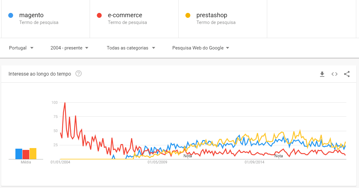 magento vs ecommerce vs prestashop