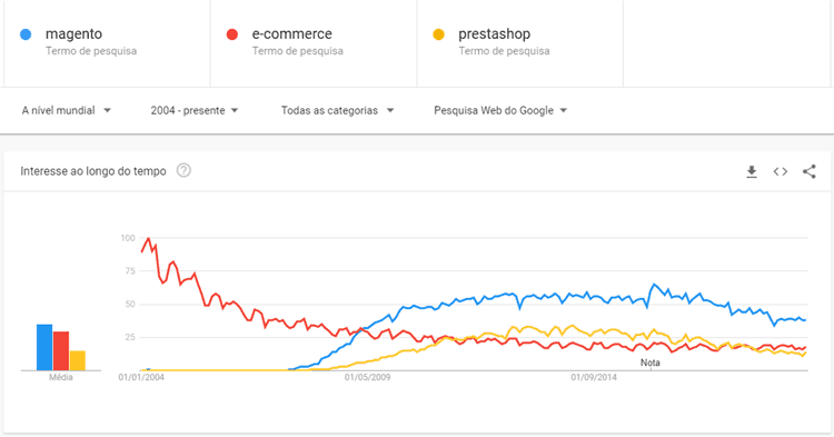 ecommerce vs MAgento vs Prestashop