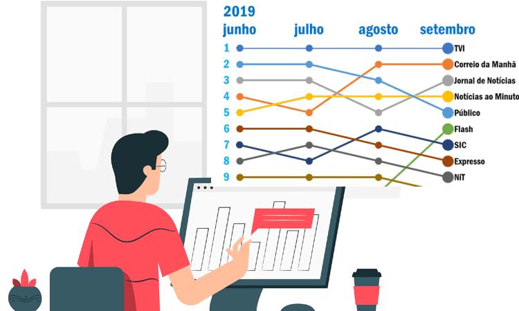 Ranking auditado sites Portugueses netAudience de setembro 2019